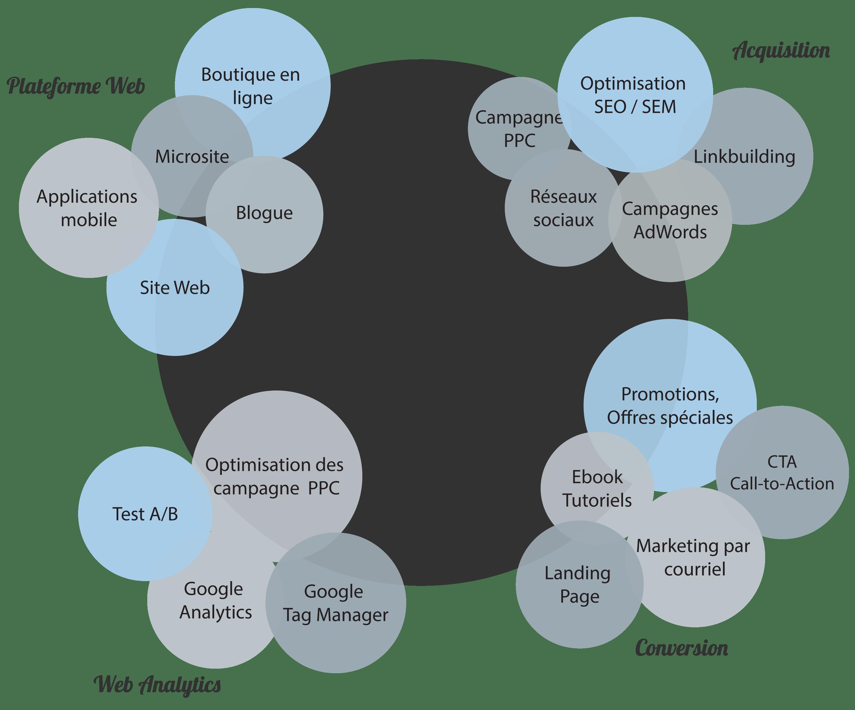marketing numérique 360