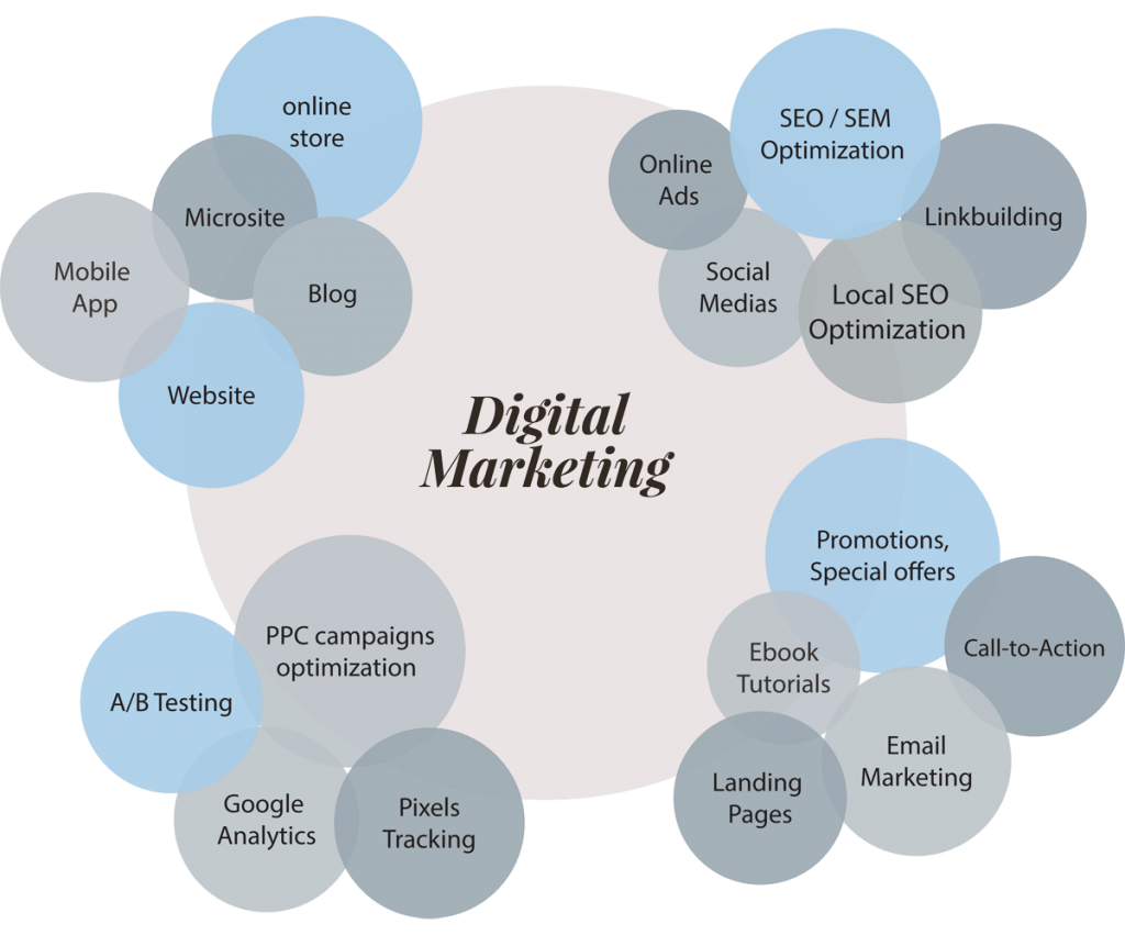 360 marketing plan